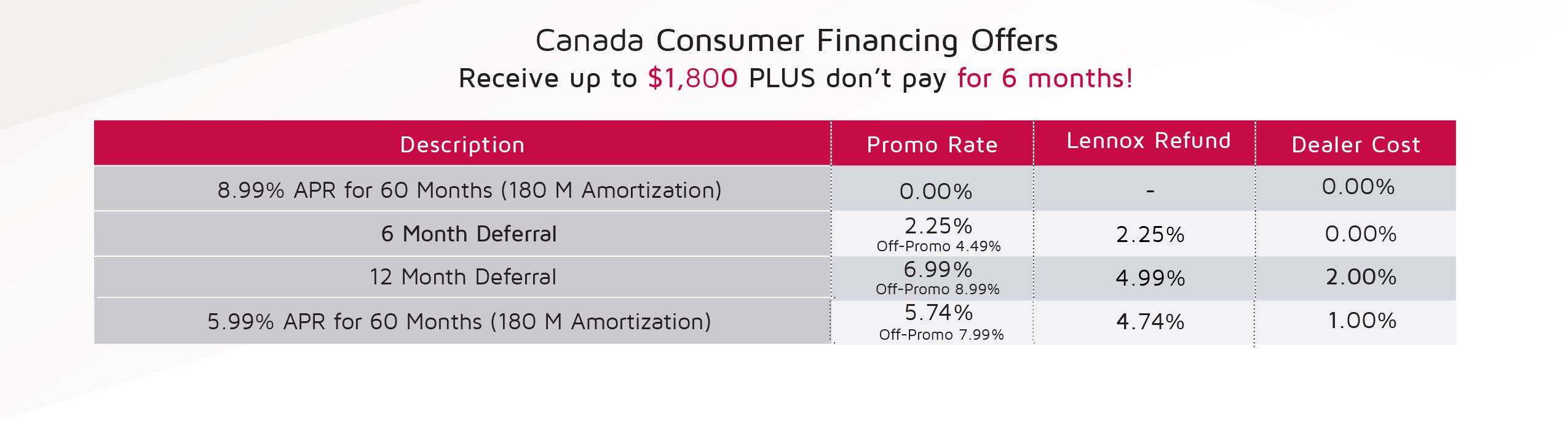 Canada Consumer Financing