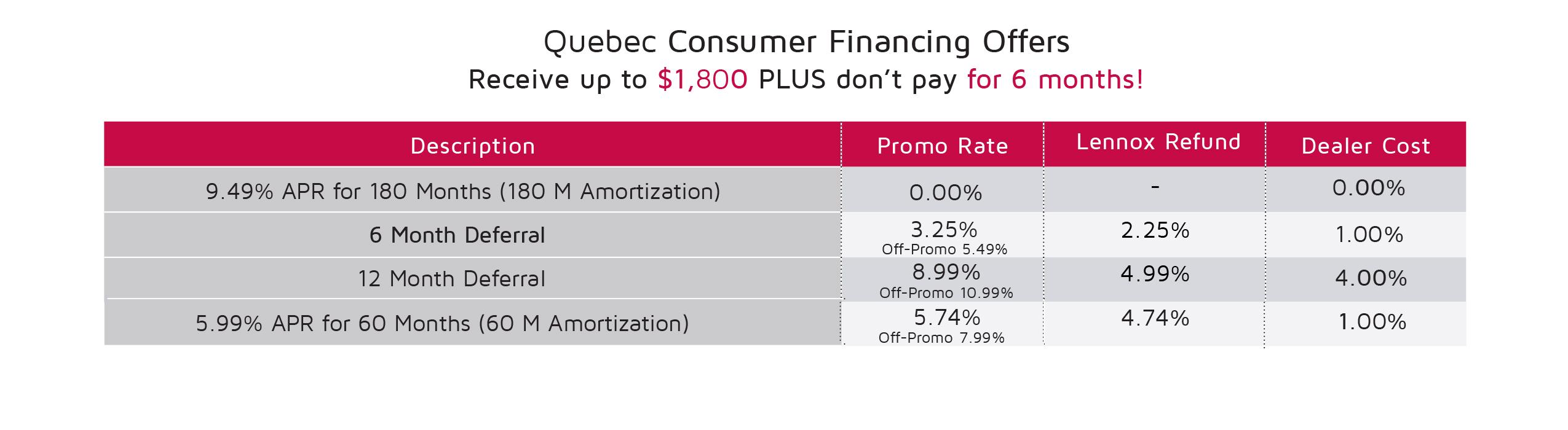 Quebec Consumer Financing